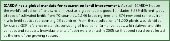 ICARDA has a global mandate for research on lentil improvement. As such, ICARDA houses the world's collection of lentils, held in trust as a global public good. It includes 8,789 different types of seed of cultivated lentils from 70 countries, 1,146 breeding lines and 574 new seed samples from 4 wild lentil species representing 23 countries. From this, a collection of 1,000 plants was identified for use as GCP reference materials, consisting of traditional farmer varieties, wild relatives and elite varieties and cultivars. Individual plants of each were planted in 2005 so that seed could be collected at the end of the growing season.